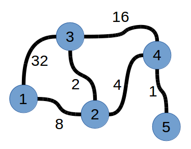 Roads in HackerLand | World CodeSprint #4 Question