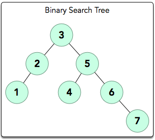 binary search tree A binary search tree (also known as a bst) is a data structure that contains ordered nodes each node contains an element, a left node and a right node the nodes on the left are all nodes that contain values lower than the element and the nodes on the right contain values higher than the element.