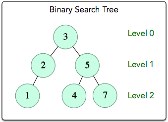 Day 23: BST Level-Order Traversal   HACKER RANK SOLUTIONS