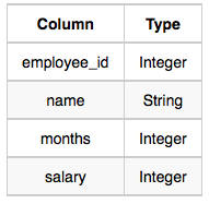 Employee Salaries | HackerRank