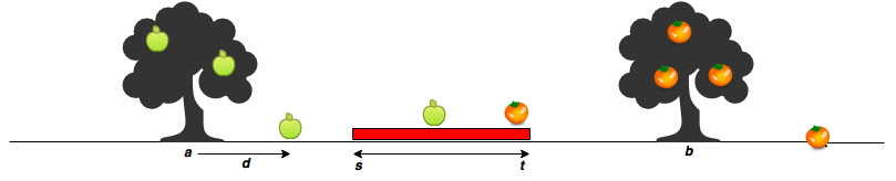 Apple and Orange, Algorithm