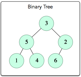 Is This a Binary Search Tree? | HackerRank