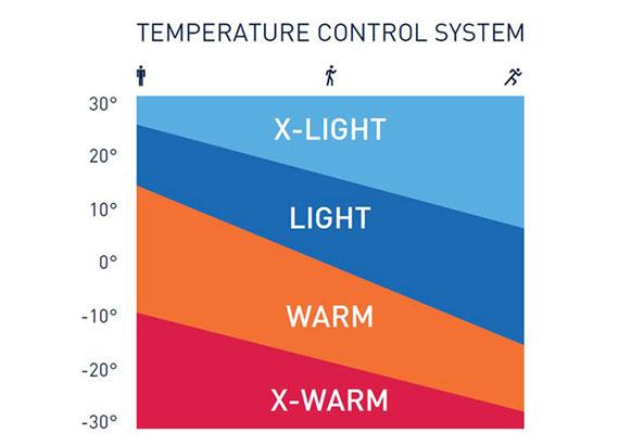 Temperatuur controle