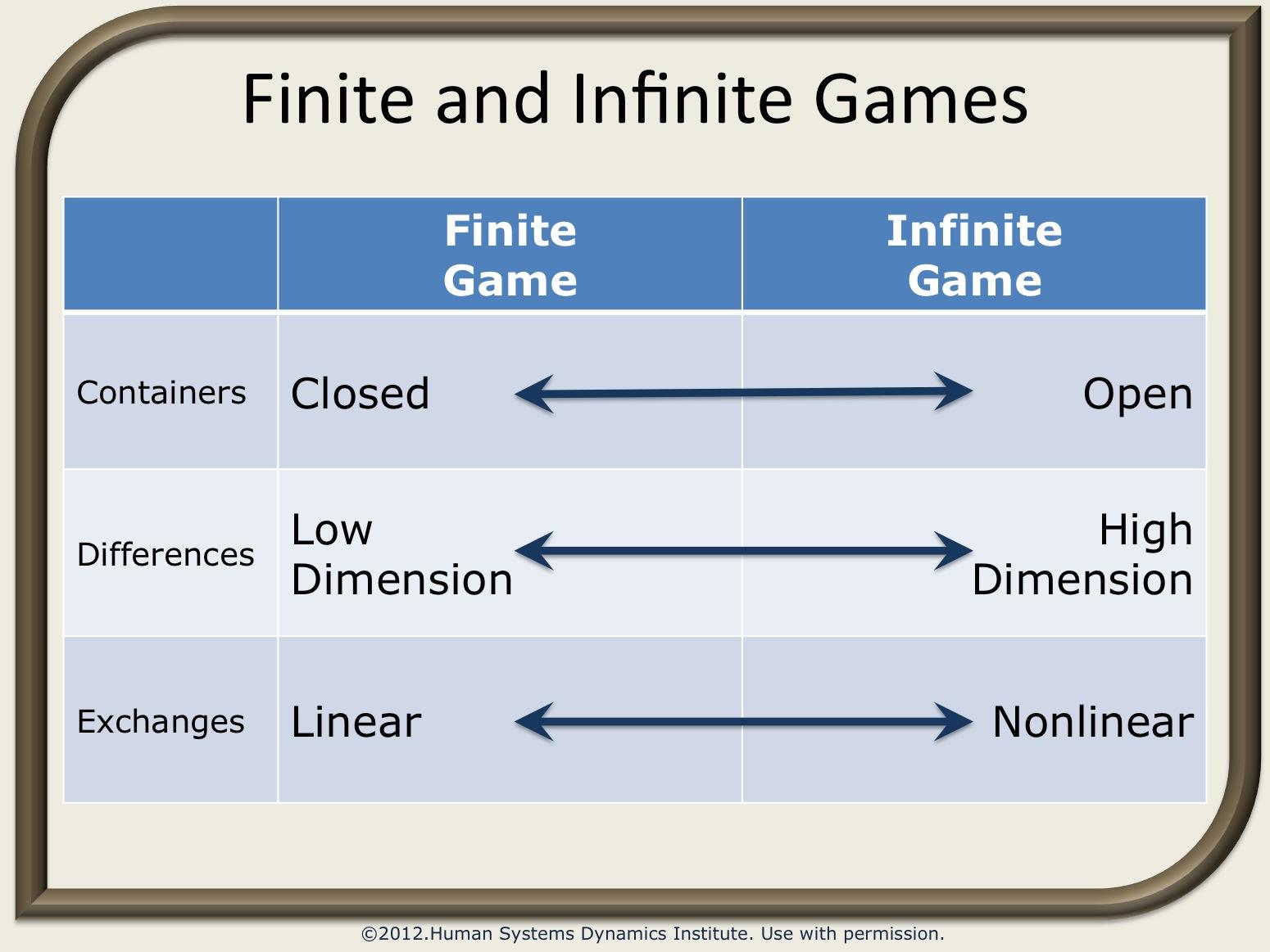 Finite And Infinite Games Pdf