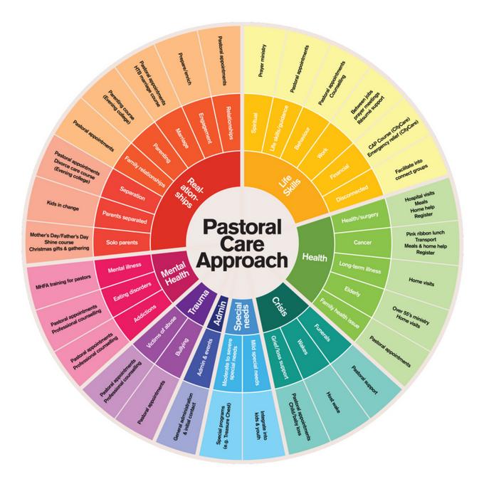 Pastoral Care Wheel