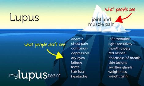 Mht infographic symptoms mylupusteam
