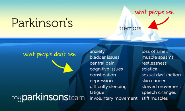 Image result for INFOGRAPHICS PARKINSONS