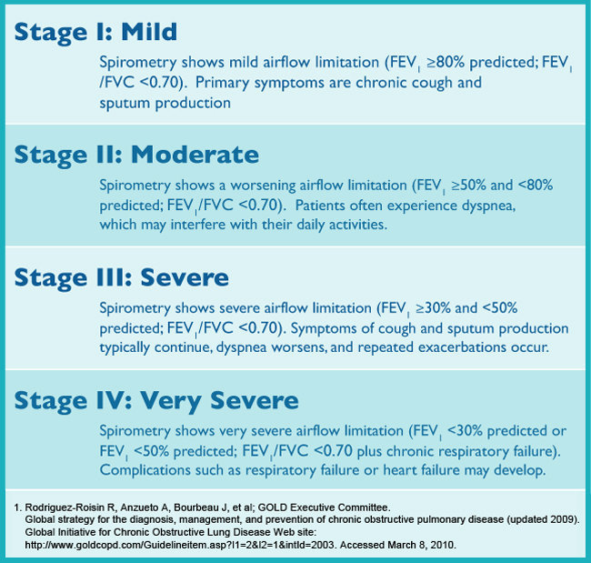 Copd Stage 3 Life Expectancy Copd Blog K