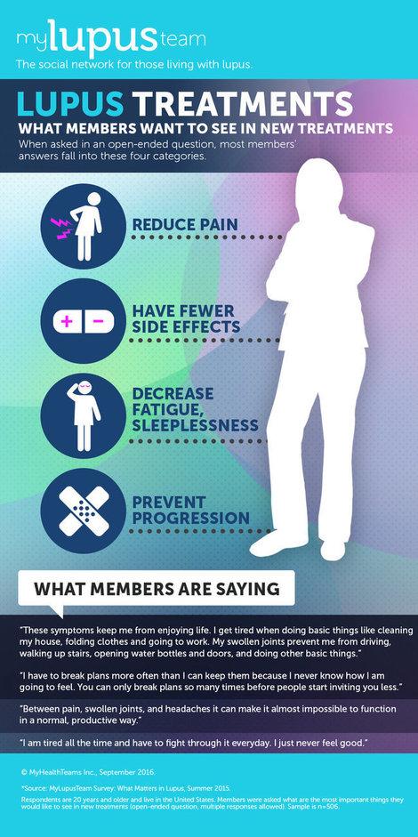 Infographic lupus treatments v07 %281%29