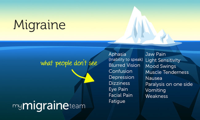 Migraines: What People Don't See (Infographic)   MyMigraineTeam