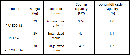 comparison of portable air conditioners