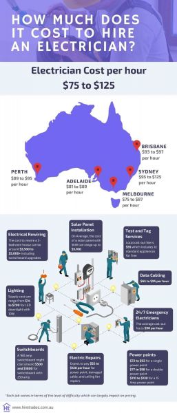How much Does Electrician Cost