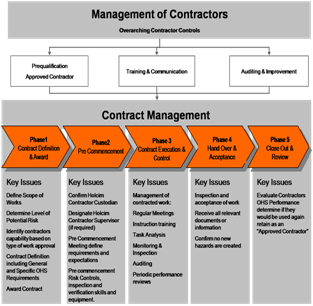 PPT – Contractor Safety Management PowerPoint presentation