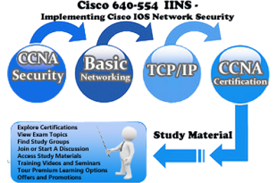 PPT – Cisco 640-554 CCNA Security VCE Braindumps PowerPoint
