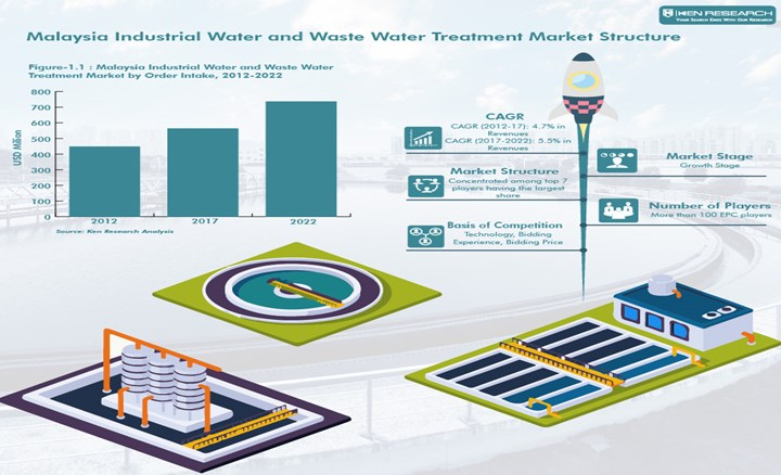 Ppt Industrial Wastewater Treatment Technology Malaysia Ken Research Powerpoint Presentation Free To Download Id 8a30a6 Ytrky