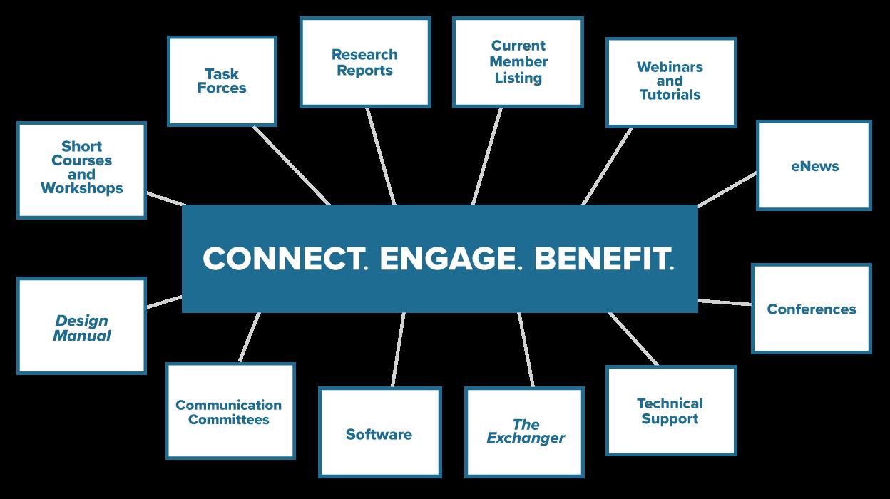 benefits of htri account
