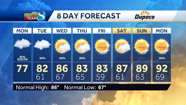 Central Iowa 8-Day Forecast from KCCI 8 News