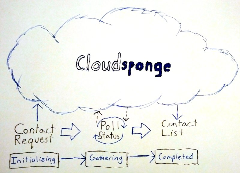 Diagram showing the process of importing contacts through Cloudsponge