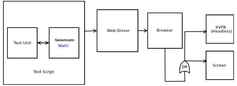 Diagram showing how our front-end testing setup fits together - test-unit plus Watir, driven by a test script - talking to web-driver, which drives the browser, which then outputs to the screen, or into a virtual framebuffer