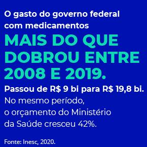O gasto do governo federal com medicamentos mais do que  dobrou entre  2008 e 2019. Passou de R$ 9 bi para R$ 19,8 bi. No mesmo período, o orçamento do Ministério da Saúde cresceu 42%.