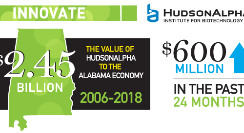 HudsonAlpha generates $2.45B in economic impact for Alabama