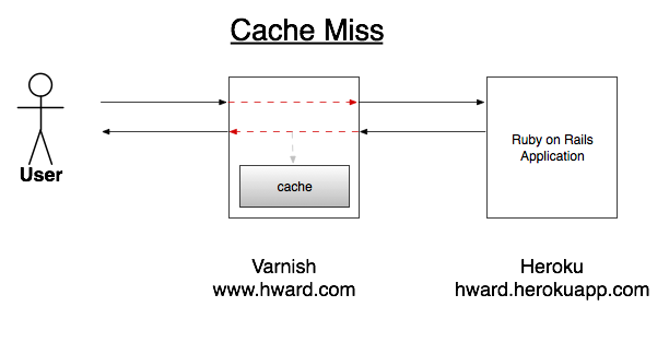 Varnish http cache miss