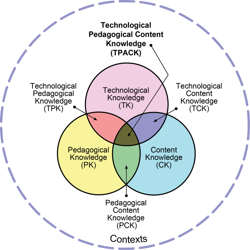 TPACK Venn Diagram, showing the connections between Technological knowledge, pedagogical knowledge, and content knowledge.