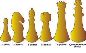 chessvalue