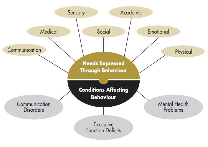 factors affecting students behavior Affect drinking habits of college students they found that shown to impact on individual student behavior with re college factors that influence drinking.
