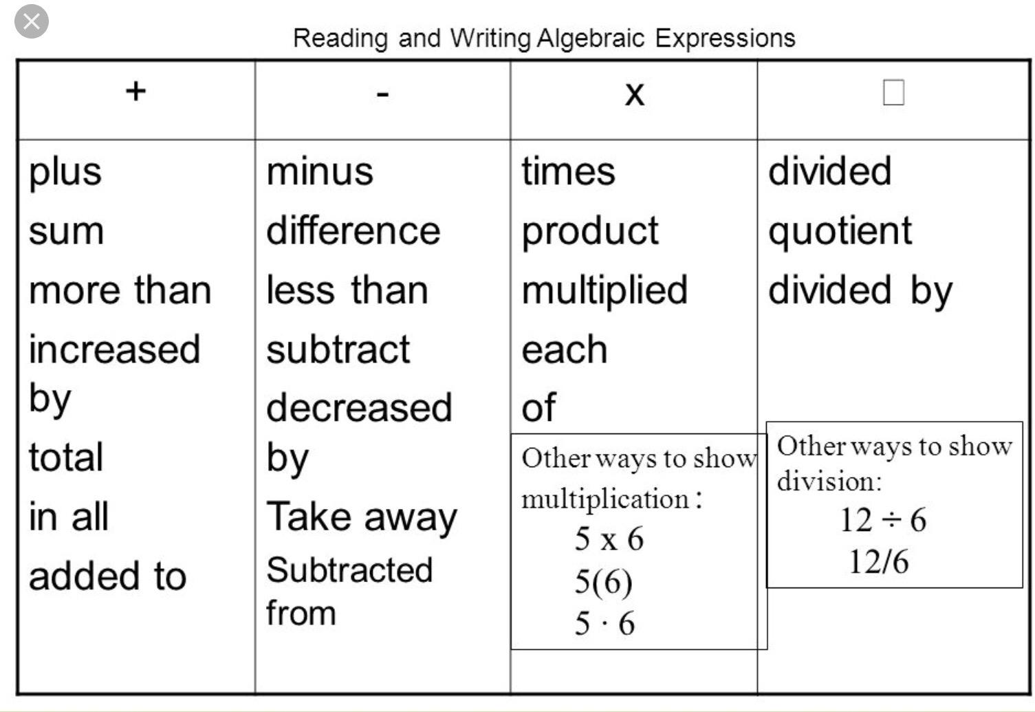 write an algebraic expression Writing algebraic expressions for inverse trigonometric functions - продолжительность: 5:40 eric hutchinson 2 576 просмотров write an algebraic expression for cos(sin^-1 x), cosine of inverse x - продолжительность: 3:28 blackpenredpen 21 204 просмотра.