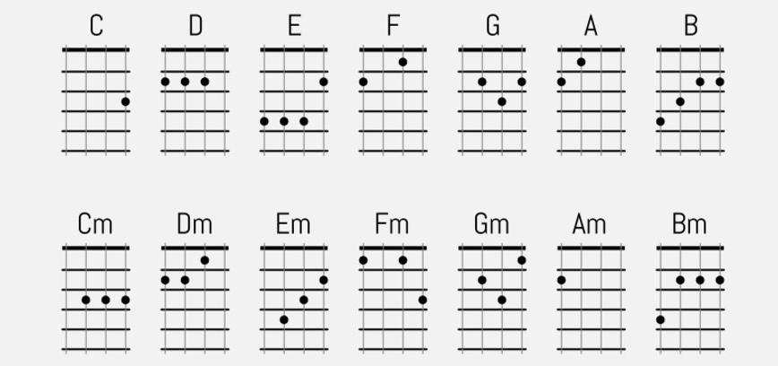 Beginner Ukulele Chord Chart – Ukulele Chord Chart