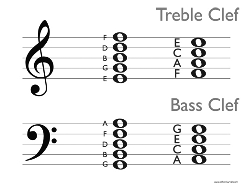 music staff notes printable