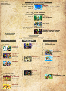 The official Legend of Zelda timeline. Photo from: http://kotaku.com/5871215/the-official-zelda-timeline-now-with-added-detail