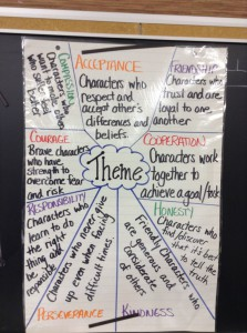Choosing Theme for Writing or Reading