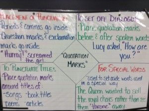When to use Quotation Marks