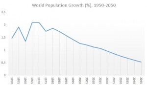 The estimated world population growth