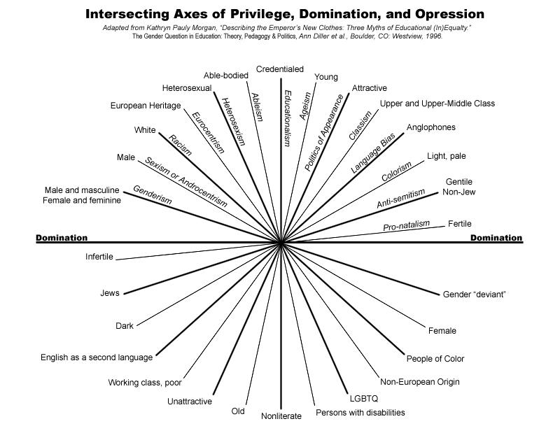 Kyriarchy-Diagram