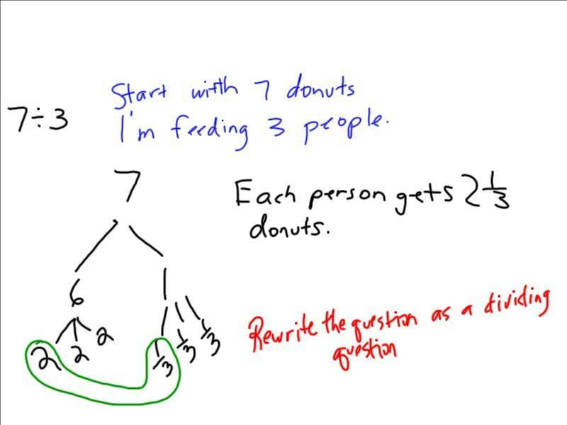 March26 2013 Gr5 fractions, dividing_2