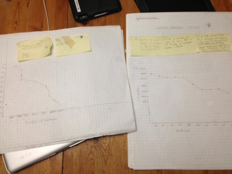 2 line graphs
