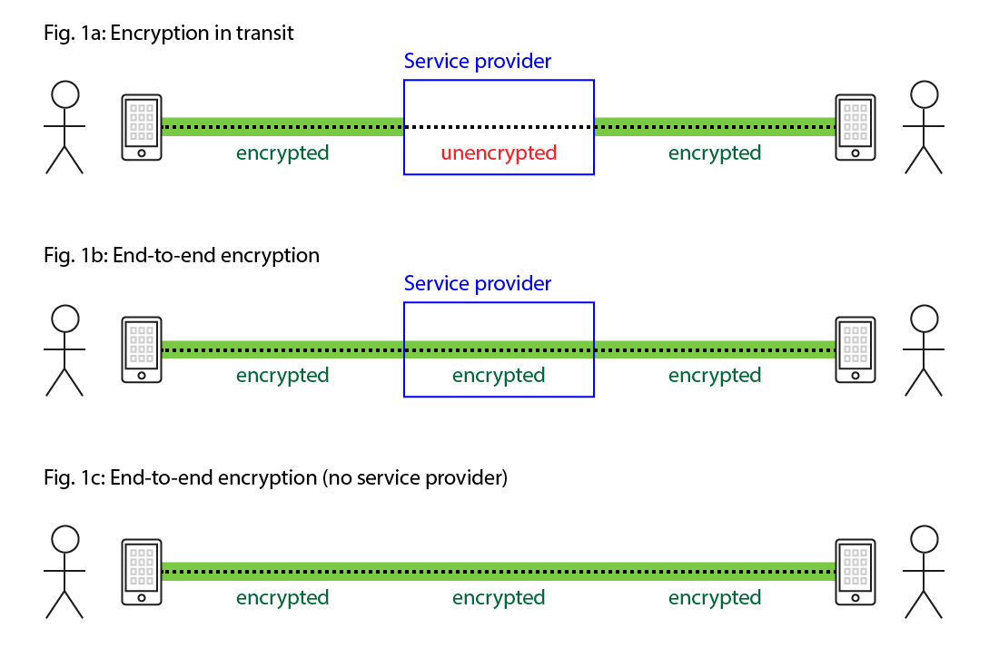 Chart of end to end encryption