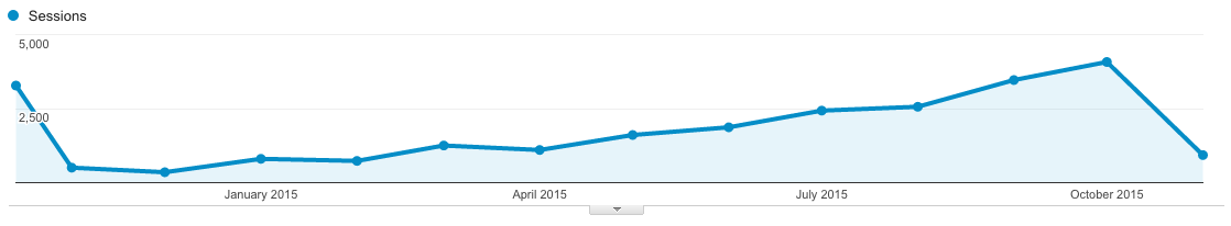 Grabbed from Google Analytics. Range from Oct 2014 to Nov 2015