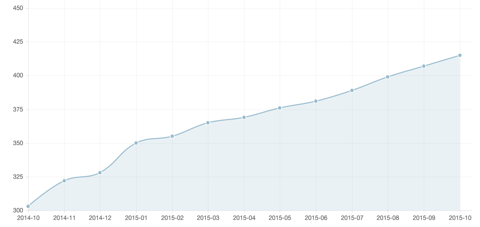 Chart of user sign ups