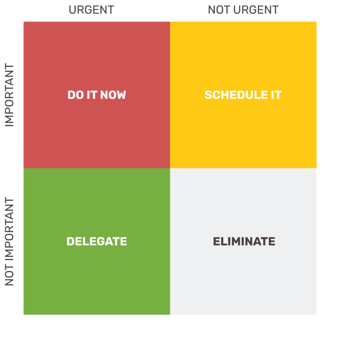 Graphic for the Eisenhower matrix
