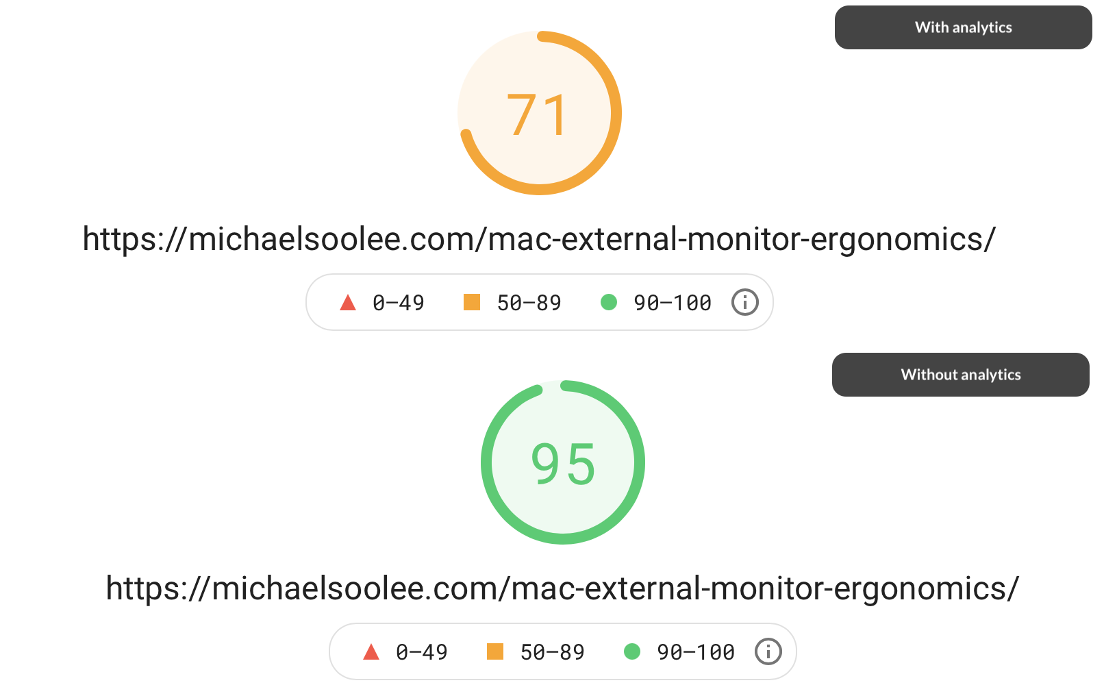 According to Page Insights, my site got a boost in speed!