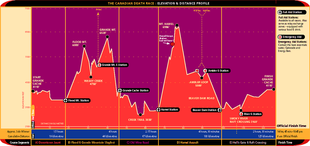 Canadian Death Race: Elevation & Distance Profile