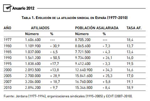 Variación o evolución de afiliados a los sindicatos en España