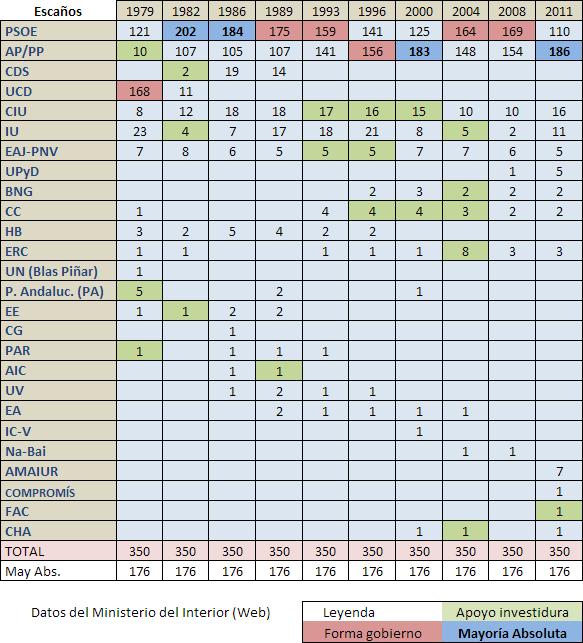 Resultados electorales 1979 a 2011