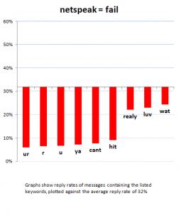 netspeak-chart