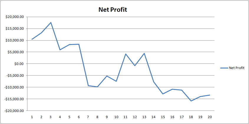 3-days-up-and-roc5-netprofit
