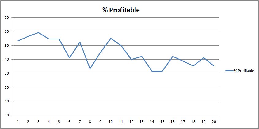 3-days-up-and-roc5-profitable